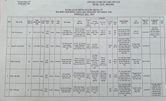 Danh sách 50 đại biểu trúng cử HĐND tỉnh Phú Yên - Ảnh 3.