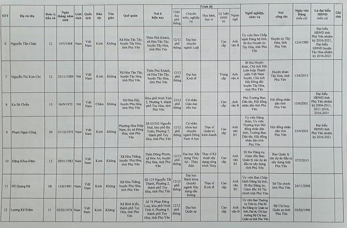 Danh sách 50 đại biểu trúng cử HĐND tỉnh Phú Yên - Ảnh 4.