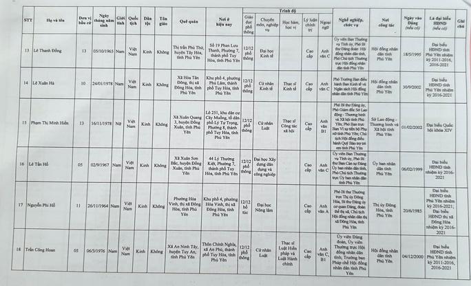 Danh sách 50 đại biểu trúng cử HĐND tỉnh Phú Yên - Ảnh 5.