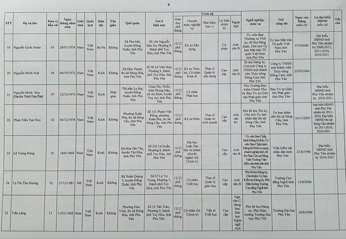 Danh sách 50 đại biểu trúng cử HĐND tỉnh Phú Yên - Ảnh 6.