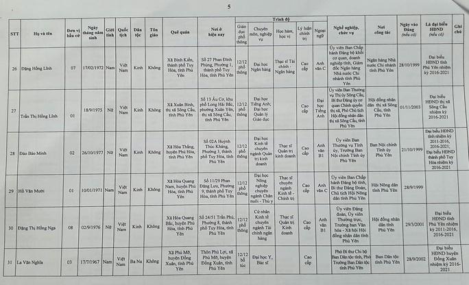 Danh sách 50 đại biểu trúng cử HĐND tỉnh Phú Yên - Ảnh 7.