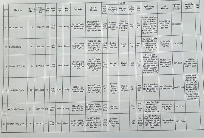 Danh sách 50 đại biểu trúng cử HĐND tỉnh Phú Yên - Ảnh 8.