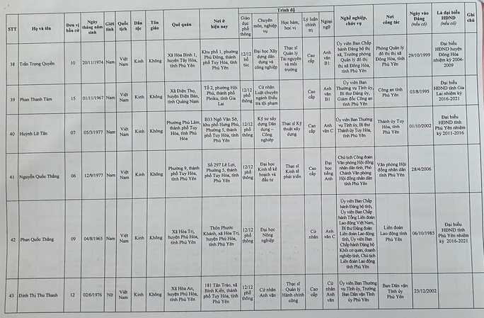 Danh sách 50 đại biểu trúng cử HĐND tỉnh Phú Yên - Ảnh 9.