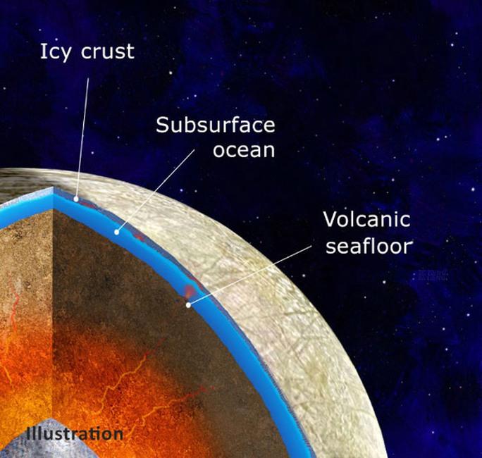 Choáng với thứ giống Trái Đất trên mặt trăng Sao Mộc - Ảnh 1.