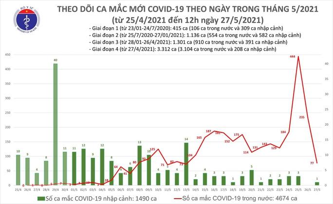 Trưa 27-5, thêm 53 ca mắc Covid-19 trong nước, Bắc Ninh và Bắc Giang chiếm 51 ca - Ảnh 1.