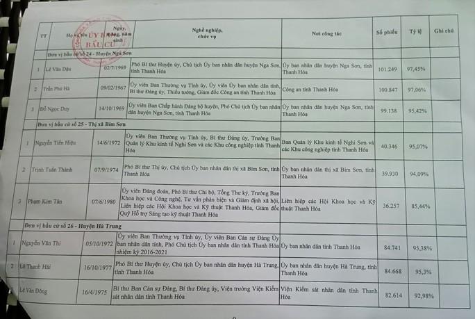 Công bố danh sách 85 người trúng cử đại biểu HĐND tỉnh Thanh Hóa - Ảnh 12.