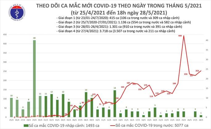 Tối 28-5, thêm 174 ca mắc Covid-19, TP HCM có 25 trường hợp - Ảnh 1.