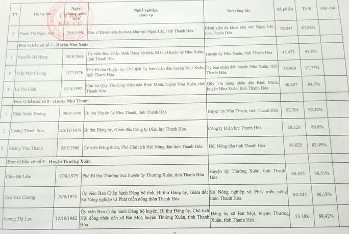 Công bố danh sách 85 người trúng cử đại biểu HĐND tỉnh Thanh Hóa - Ảnh 6.