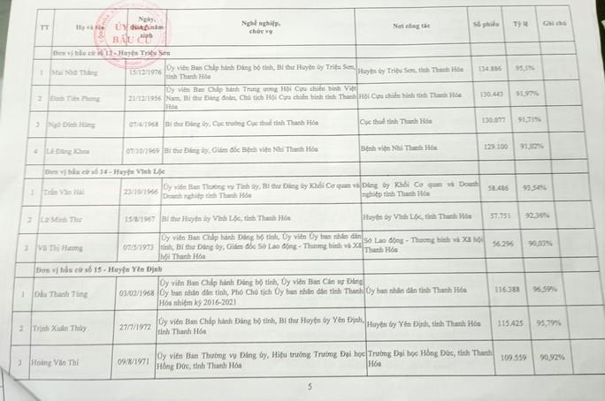 Công bố danh sách 85 người trúng cử đại biểu HĐND tỉnh Thanh Hóa - Ảnh 8.