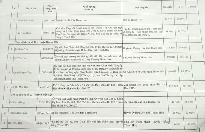 Công bố danh sách 85 người trúng cử đại biểu HĐND tỉnh Thanh Hóa - Ảnh 11.