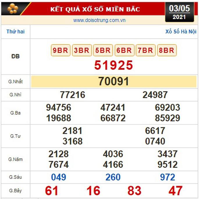 Kết quả xổ số hôm nay 3-5: TP HCM, Đồng Tháp, Cà Mau, Hà Nội, Phú Yên, TT-Huế - Ảnh 2.