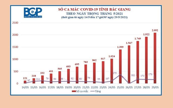 Bắc Giang đã có 2.092 ca dương tính, phát hiện 503 người có tờ khai y tế bất thường - Ảnh 1.