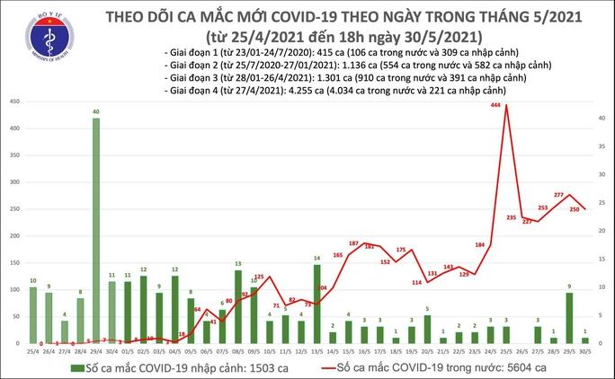 Tối 30-5, thêm 143 ca mắc Covid-19, TP HCM nhiều nhất với 49 ca - Ảnh 1.
