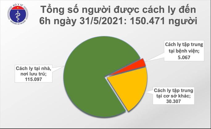 Sáng 31-5, thêm 61 ca mắc Covid-19 ở 3 tỉnh, thành phố - Ảnh 2.