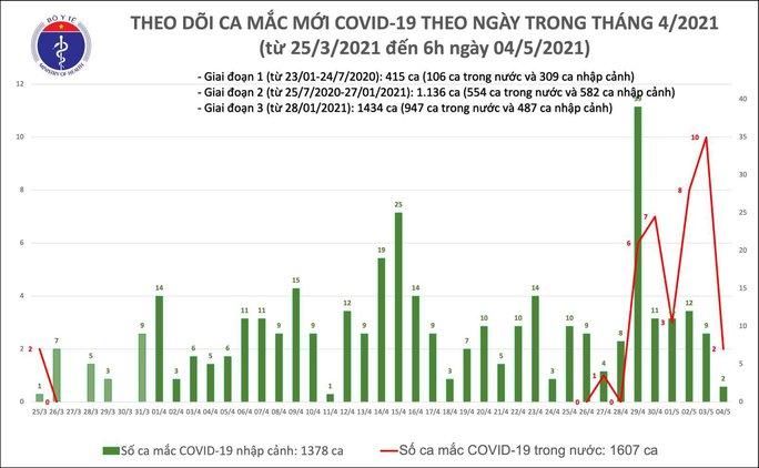 Sáng 4-5, phát hiện 4 ca mắc Covid-19, trong đó 2 ca cộng đồng tại Hà Nội và Đà Nẵng - Ảnh 2.