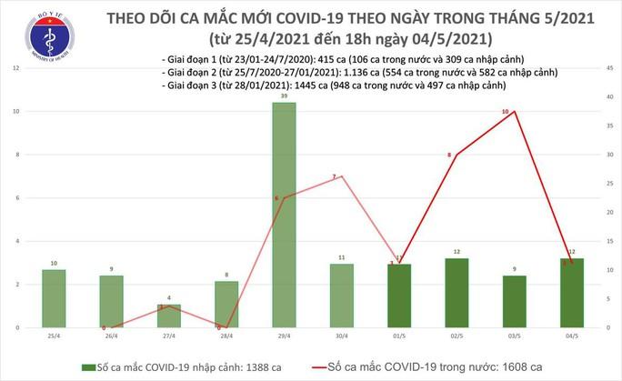 Chiều 4-5, thêm 11 ca mắc Covid-19 tại 6 tỉnh và thành phố, có 1 ca cộng đồng ở Đà Nẵng - Ảnh 1.