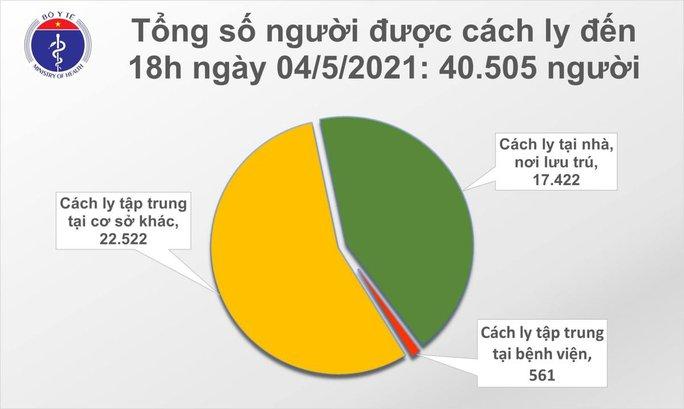 Chiều 4-5, thêm 11 ca mắc Covid-19 tại 6 tỉnh và thành phố, có 1 ca cộng đồng ở Đà Nẵng - Ảnh 2.