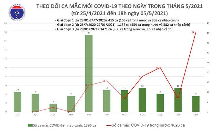 Thêm 26 ca Covid-19, có 18 ca phát hiện trong cộng đồng - Ảnh 1.