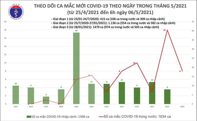 Sáng 6-5, phát hiện 8 ca mắc Covid-19 mới, đều tại Bệnh viện Bệnh Nhiệt đới Trung ương - Ảnh 1.