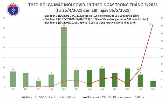 Tối 6-5, Bộ Y tế công bố 60 ca mắc Covid-19 mới, có 56 ca cộng đồng - Ảnh 1.