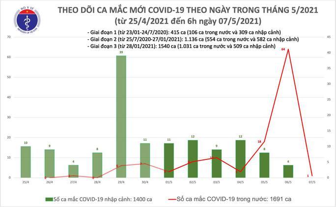 Sáng 7-5, Thanh Hoá ghi nhận 1 ca mắc Covid-19 trong cộng đồng - Ảnh 1.