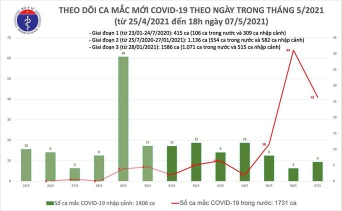 Tối 7-5, phát hiện thêm 46 ca mắc Covid-19, có 40 ca lây nhiễm trong nước - Ảnh 1.