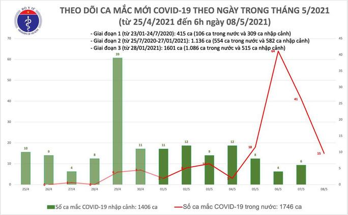 Sáng 8-5, phát hiện 15 ca mắc Covid-19 mới trong nước - Ảnh 1.