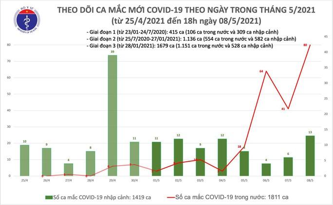 Tối 8-5, Việt Nam phát hiện 78 ca mắc Covid-19 mới, có 65 ca trong nước - Ảnh 1.