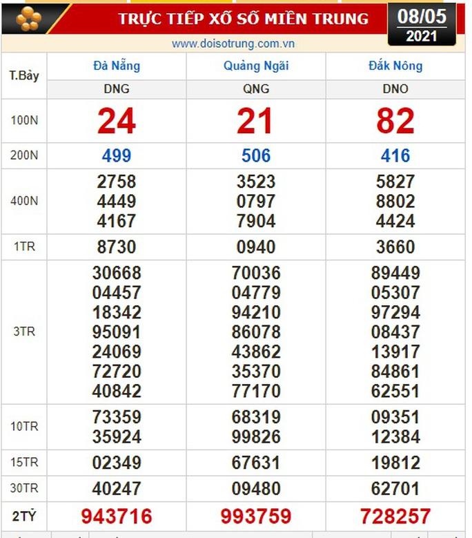 Kết quả xổ số hôm nay 8-5: TP HCM, Long An, Bình Phước, Hậu Giang, Đà Nẵng, Quảng Ngãi, Đắk Nông, Nam Định - Ảnh 2.
