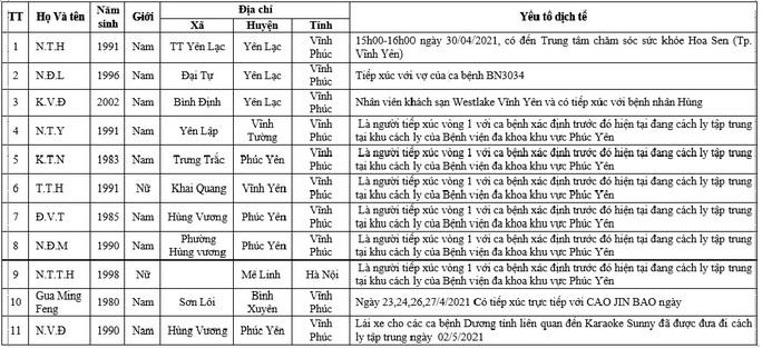 Thêm 11 ca nghi mắc Covid-19, 1 người tiếp xúc với chuyên gia Trung Quốc nhiều ngày liên tiếp - Ảnh 1.