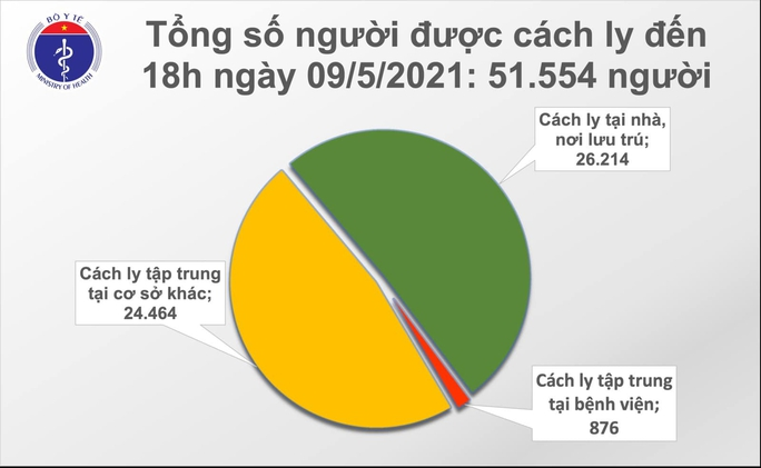 Tối 9-5, thêm 87 ca mắc Covid-19 tại 9 tỉnh, thành phố - Ảnh 2.