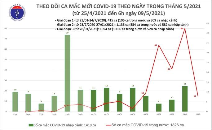 Sáng 9-5, thêm 15 ca mắc Covid-19 trong nước, Đắk Lắk có ca bệnh đầu tiên - Ảnh 2.