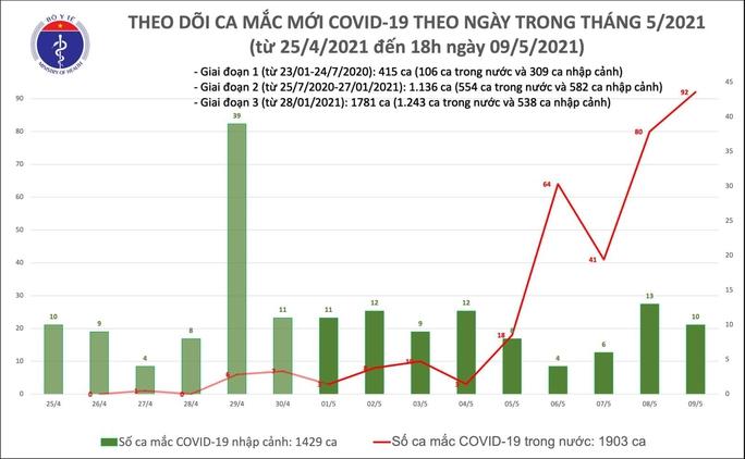 Tối 9-5, thêm 87 ca mắc Covid-19 tại 9 tỉnh, thành phố - Ảnh 3.