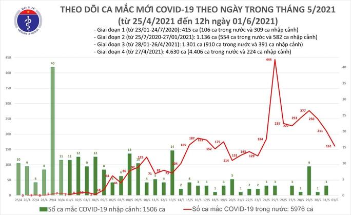 Trưa 1-6, thêm 50 ca mắc Covid-19, Bắc Giang nhiều nhất với 32 ca, Long An có 1 ca - Ảnh 1.
