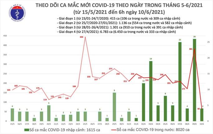 Sáng 10-6, thêm 70 ca Covid-19, TP HCM đang điều tra dịch tễ 13 trường hợp - Ảnh 1.