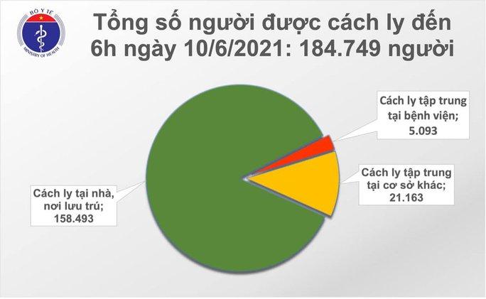 Sáng 10-6, thêm 70 ca Covid-19, TP HCM đang điều tra dịch tễ 13 trường hợp - Ảnh 2.