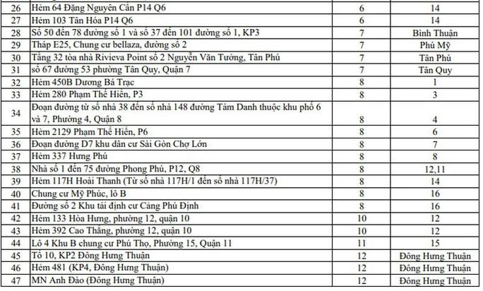 Covid-19: Những điểm phong tỏa mới nhất ở TP HCM - Ảnh 2.