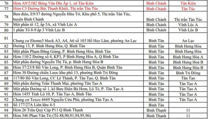 Covid-19: Những điểm phong tỏa mới nhất ở TP HCM - Ảnh 4.