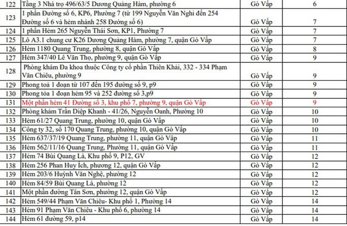 Covid-19: Những điểm phong tỏa mới nhất ở TP HCM - Ảnh 6.