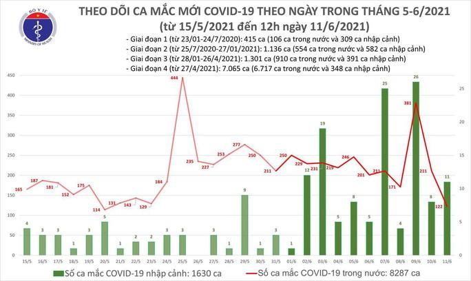 Thêm 82 ca Covid-19, TP HCM có số ca nhiễm mới chỉ sau Bắc Giang - Ảnh 1.