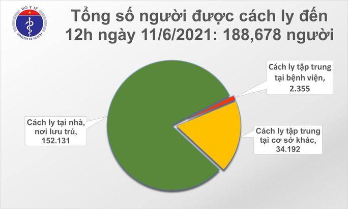Thêm 82 ca Covid-19, TP HCM có số ca nhiễm mới chỉ sau Bắc Giang - Ảnh 2.