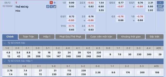 Soi kèo trận khai mạc Euro: Ý nhỉnh hơn Thổ Nhĩ Kỳ - Ảnh 2.