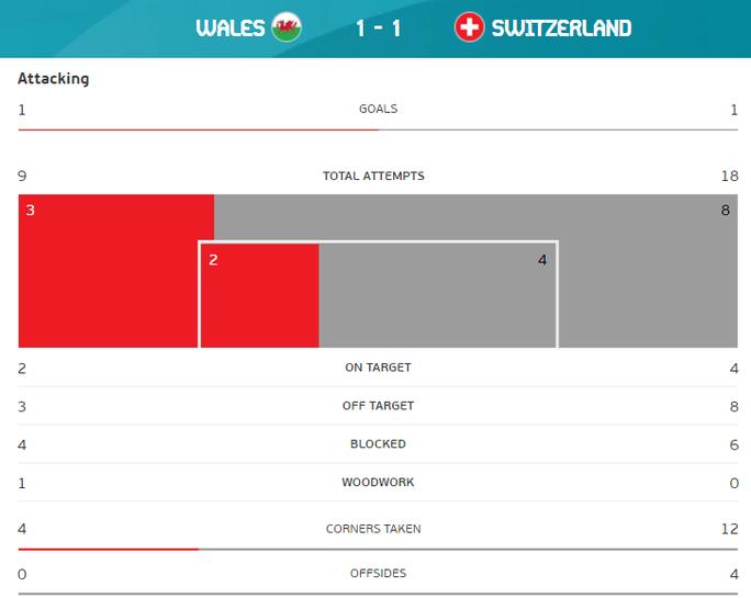 Gareth Bale tịt ngòi, Xứ Wales hòa may mắn trước Thụy Sĩ - Ảnh 7.
