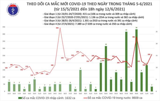 Tối 12-6, thêm 104 ca Covid-19, TP HCM nhiều nhất với 44 ca - Ảnh 1.