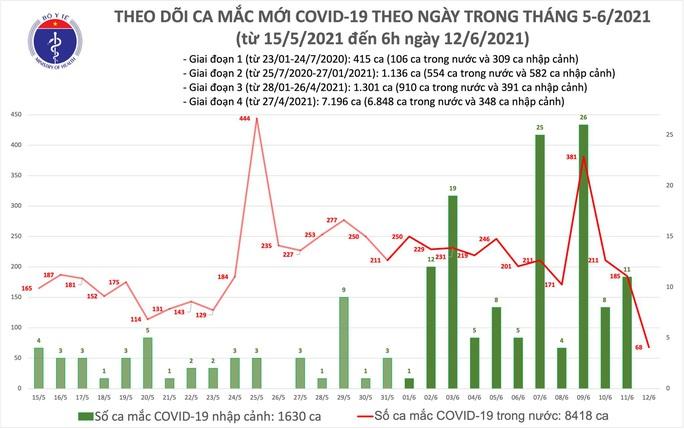 Sáng 12-6, ghi nhận thêm 68 ca mắc, Việt Nam đã có hơn 10.000 ca bệnh Covid-19 - Ảnh 1.