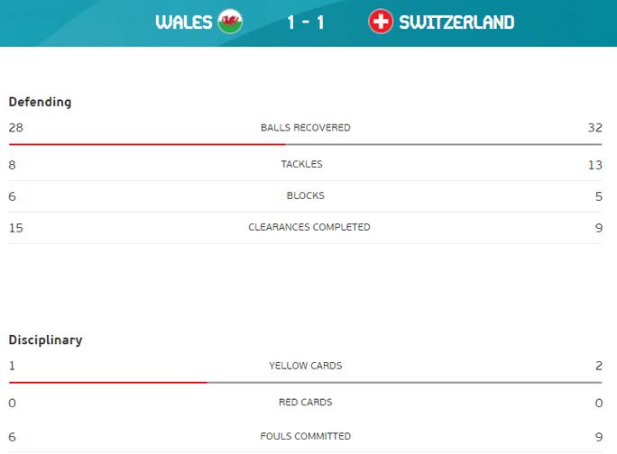 Gareth Bale tịt ngòi, Xứ Wales hòa may mắn trước Thụy Sĩ - Ảnh 9.