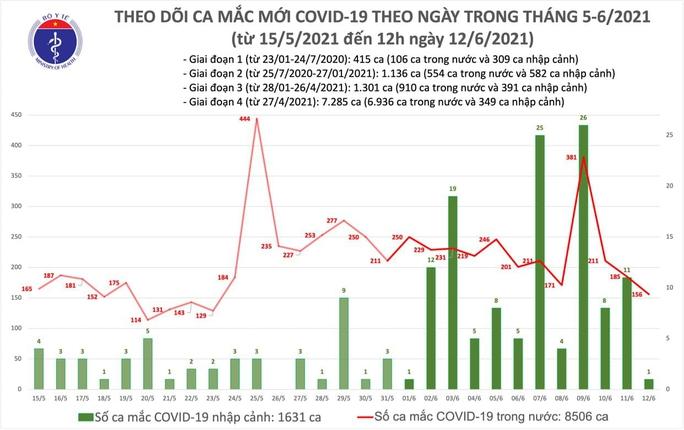 Thêm 89 ca mắc Covid-19, TP HCM có 20 chỉ sau tỉnh Bắc Giang - Ảnh 1.