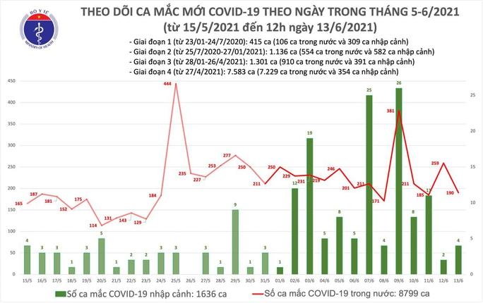 Trưa 13-6, thêm 95 ca mắc Covid-19 trong nước, TP HCM có 26 ca - Ảnh 1.