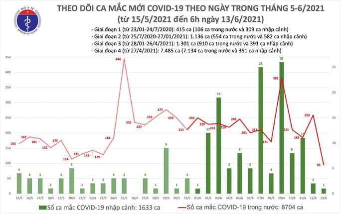 Sáng 13-6, thêm 96 ca mắc Covid-19, TP HCM có 22 ca đang điều tra dịch tễ - Ảnh 1.