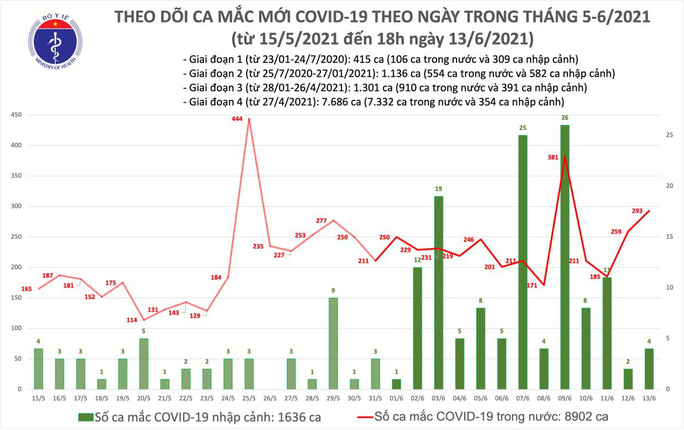 Tối 13-6, thêm 103 ca mắc Covid-19, TP HCM nhiều nhất với 44 ca - Ảnh 1.